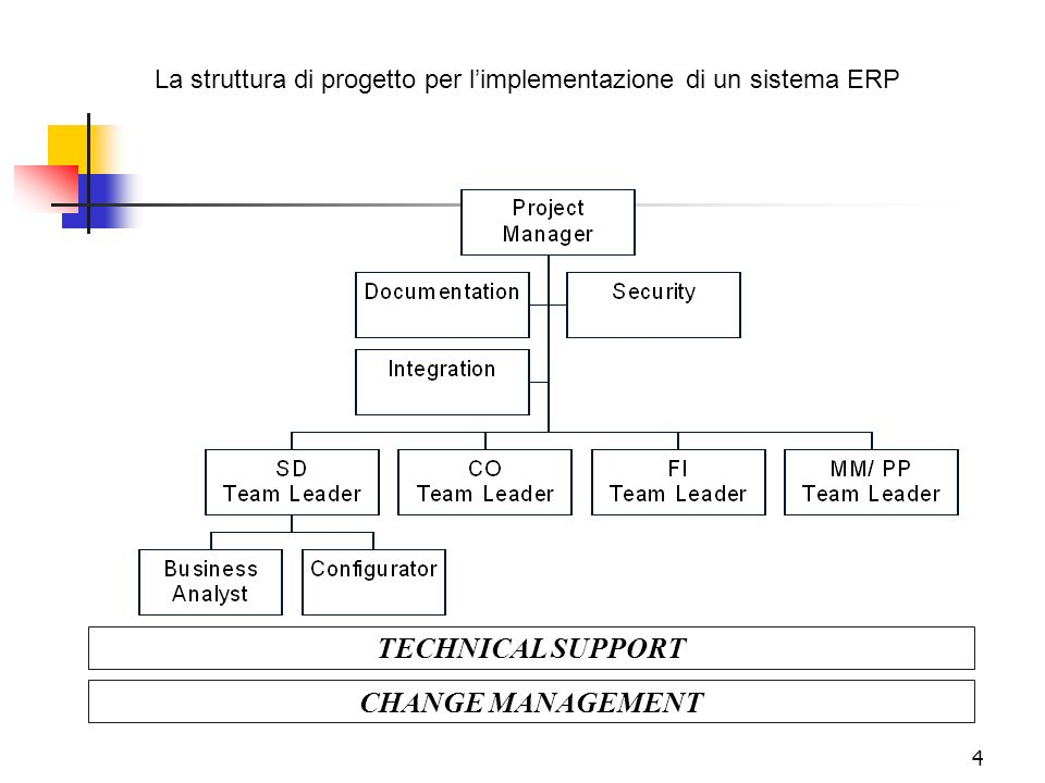 TECHNICAL SUPPORT CHANGE MANAGEMENT