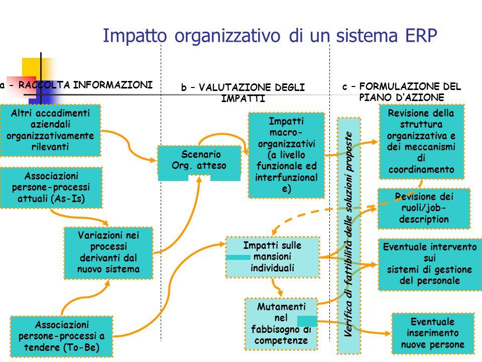 Impatto organizzativo di un sistema ERP