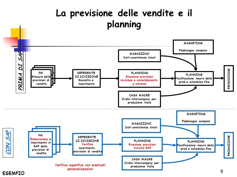 La previsione delle vendite e il planning