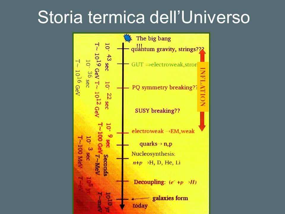 Storia termica dell'Universo