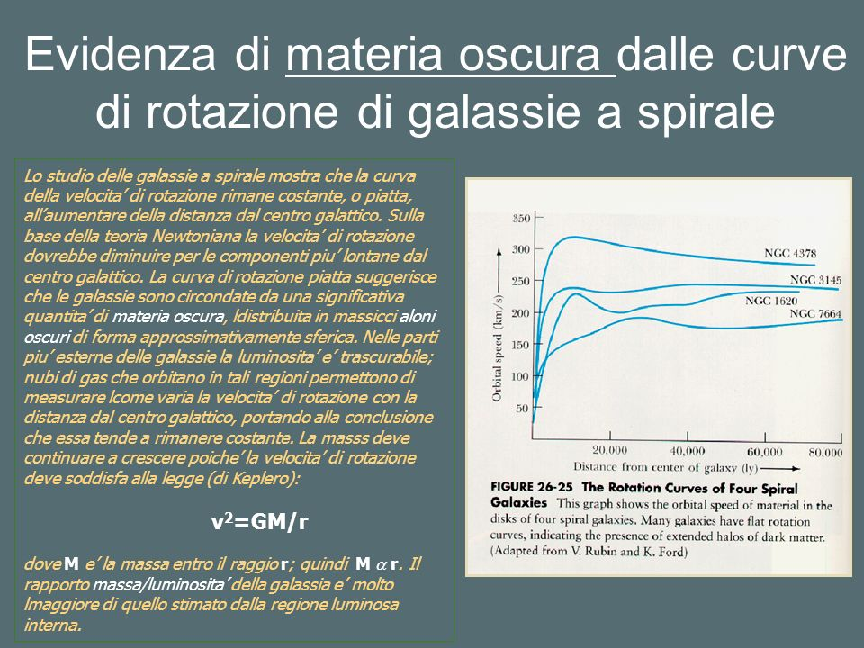 Evidenza di materia oscura dalle curve di rotazione di galassie a spirale