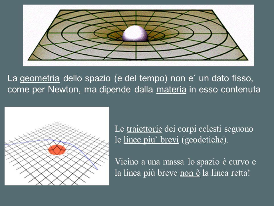 La geometria dello spazio (e del tempo) non e` un dato fisso,