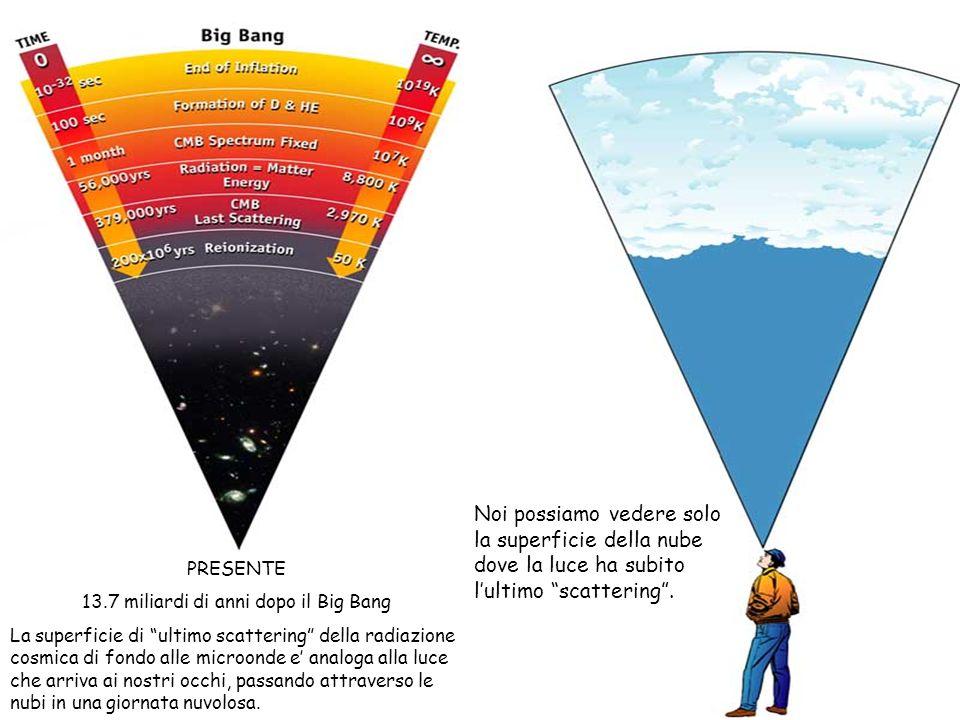 13.7 miliardi di anni dopo il Big Bang
