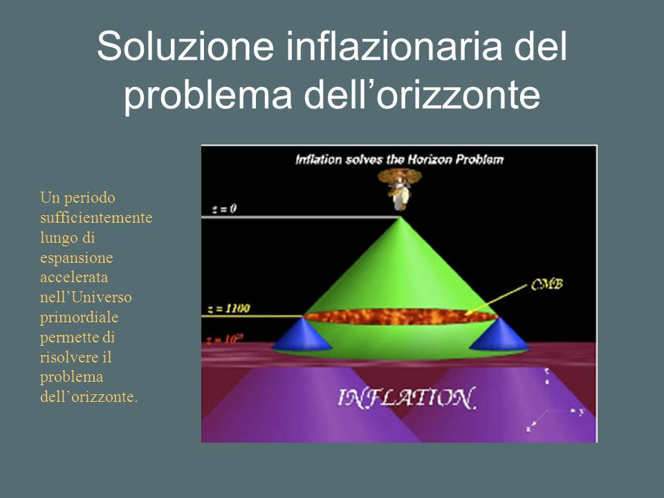 Soluzione inflazionaria del problema dell'orizzonte