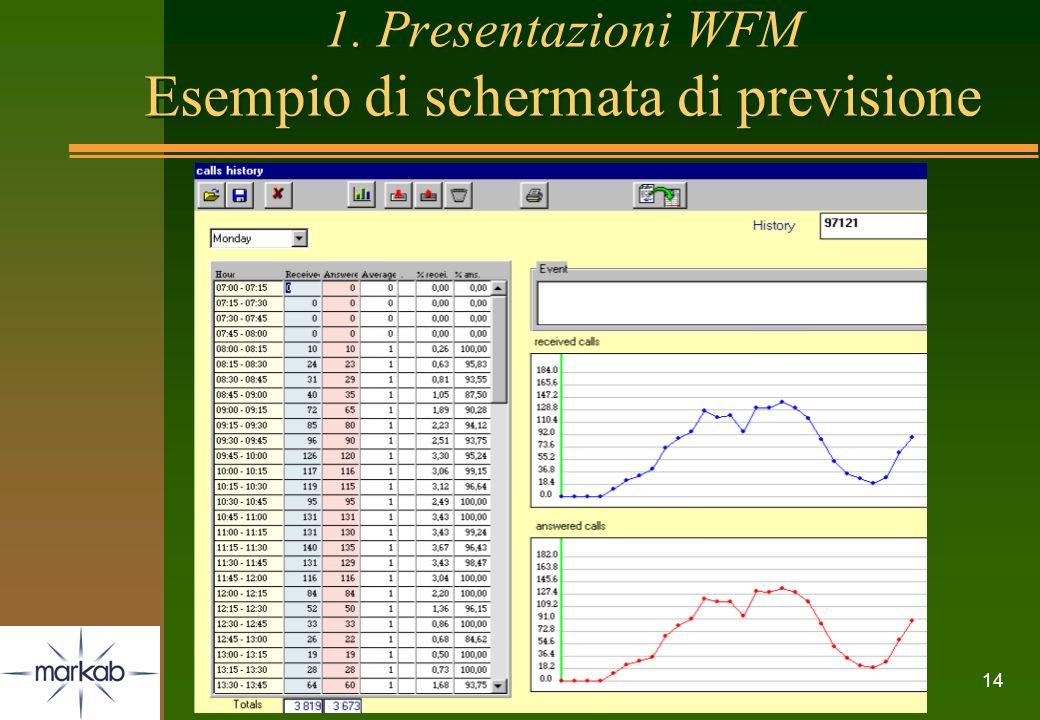 1. Presentazioni WFM Esempio di schermata di previsione