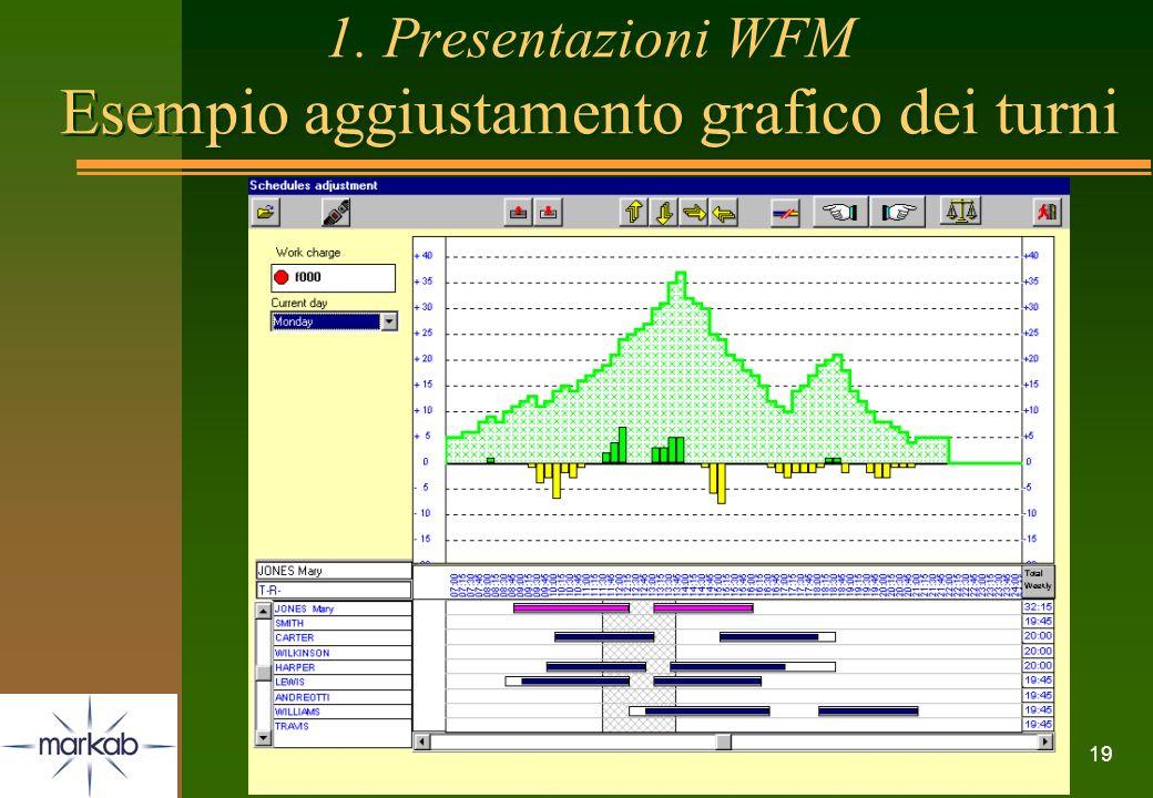 1. Presentazioni WFM Esempio aggiustamento grafico dei turni