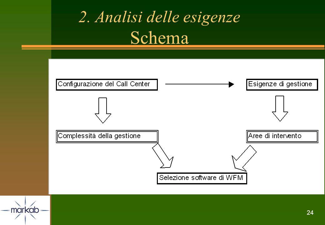 2. Analisi delle esigenze Schema