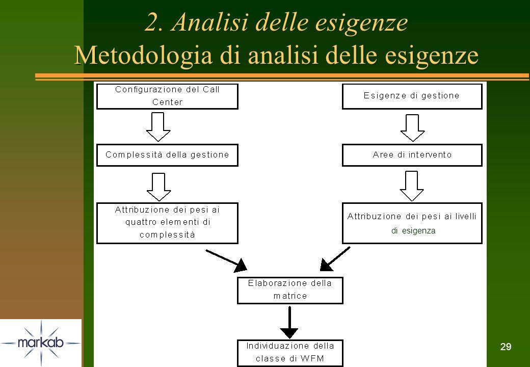 2. Analisi delle esigenze Metodologia di analisi delle esigenze