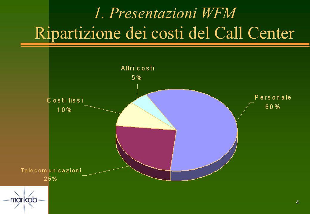 1. Presentazioni WFM Ripartizione dei costi del Call Center