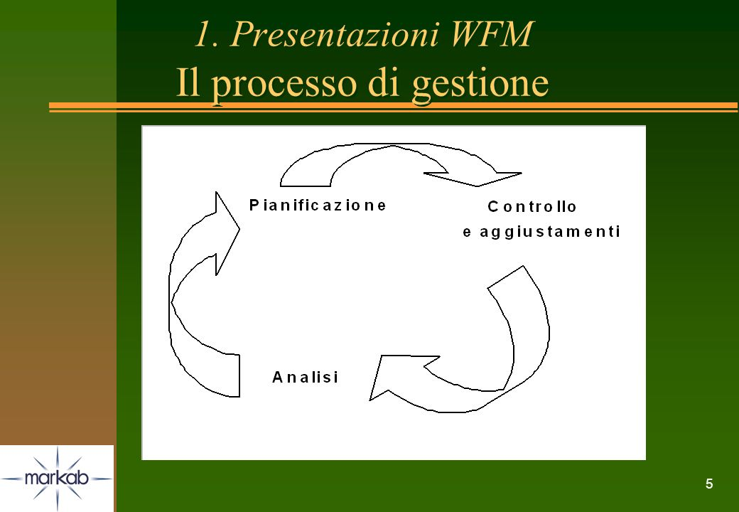 1. Presentazioni WFM Il processo di gestione