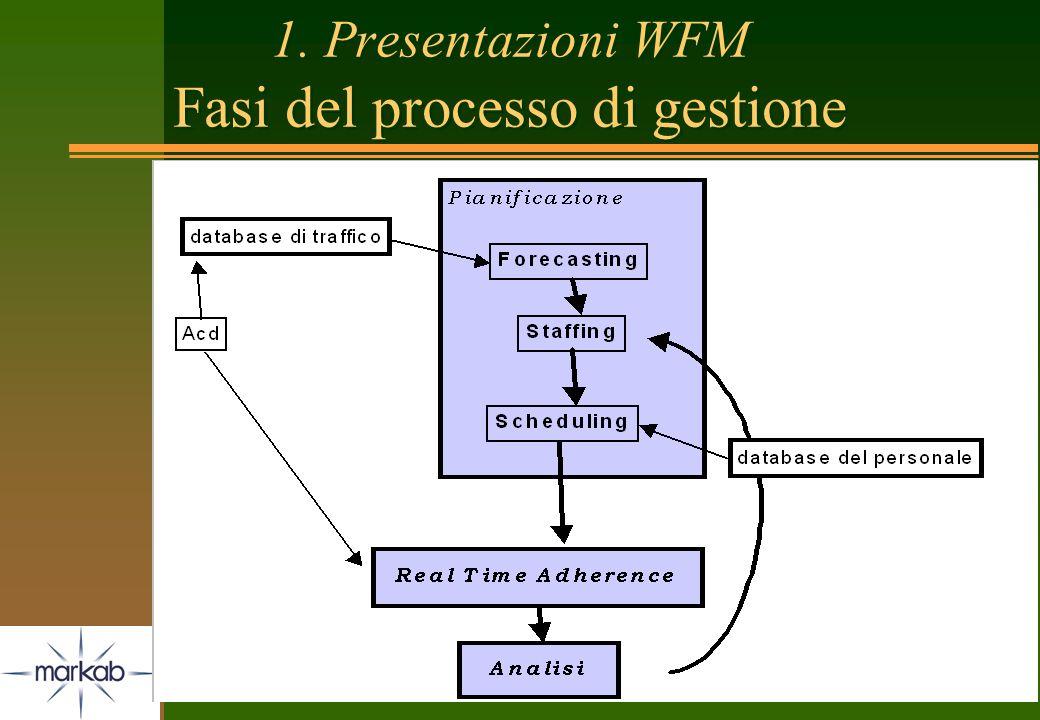 1. Presentazioni WFM Fasi del processo di gestione