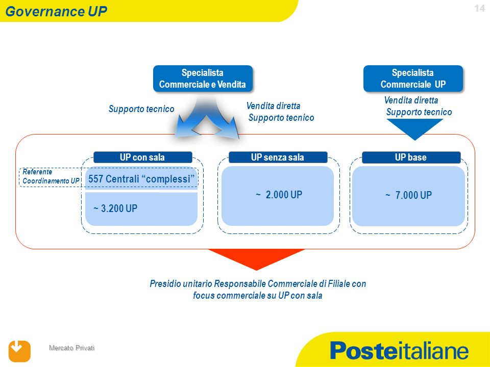 Specialista Commerciale e Vendita Specialista Commerciale UP