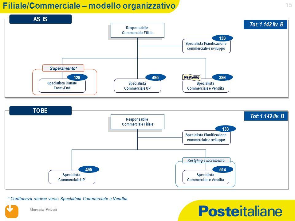 Filiale/Commerciale – modello organizzativo