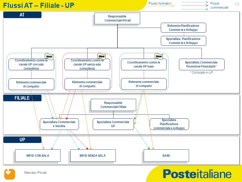 Flussi AT – Filiale - UP AT FILIALE UP Flussi formativi