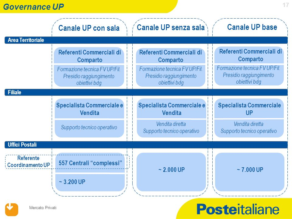 Canale UP con sala Canale UP senza sala Canale UP base