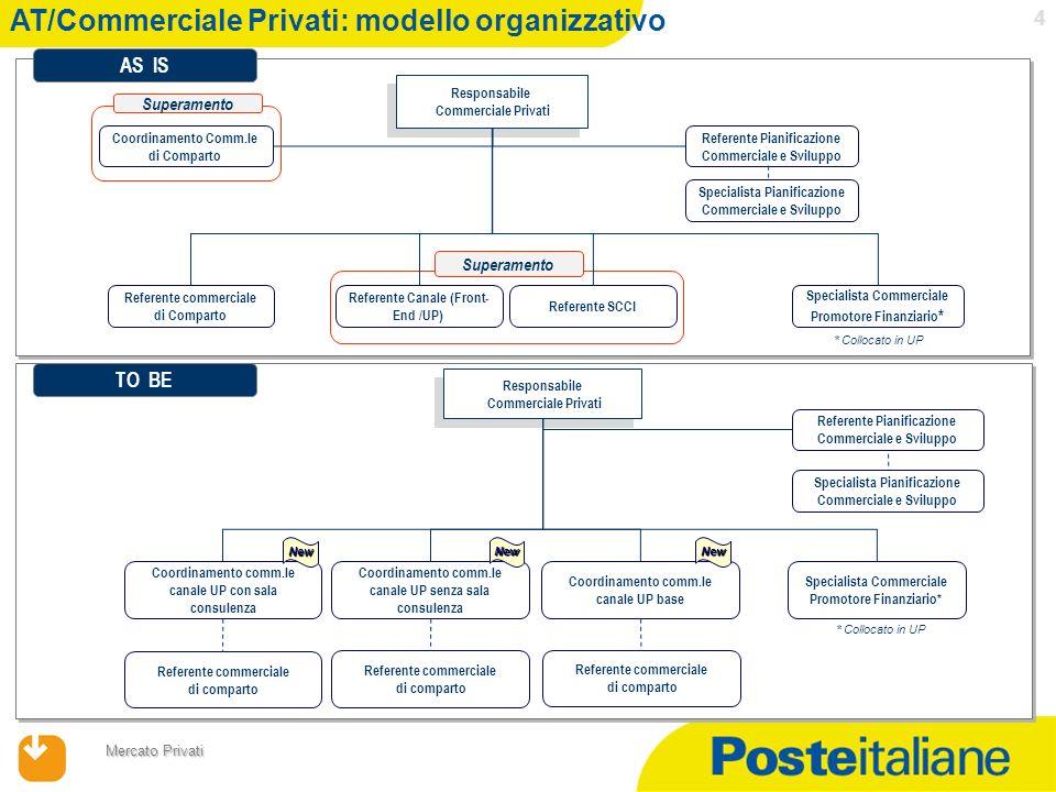 AT/Commerciale Privati: modello organizzativo