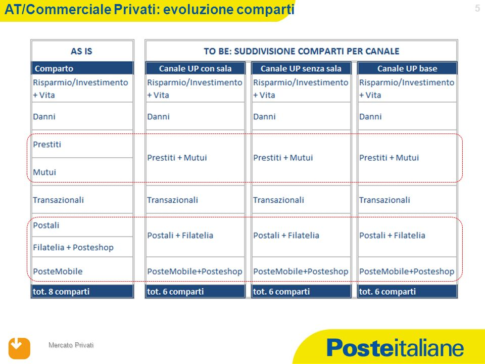 AT/Commerciale Privati: evoluzione comparti
