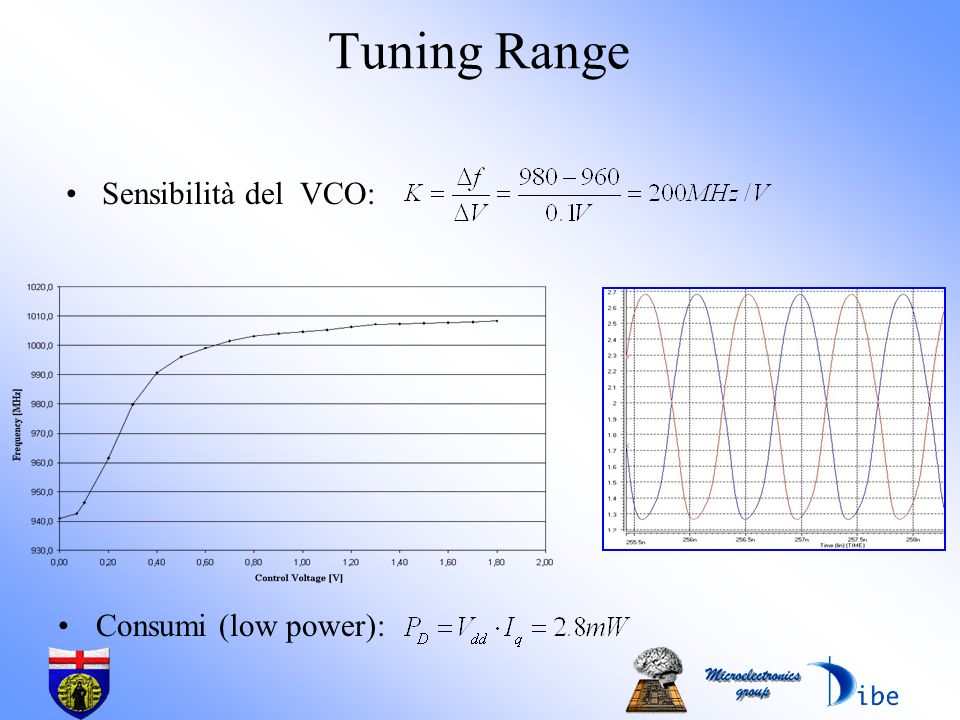 Tuning Range Sensibilità del VCO: Consumi (low power):