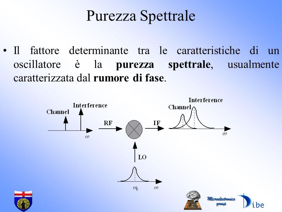 Purezza Spettrale
