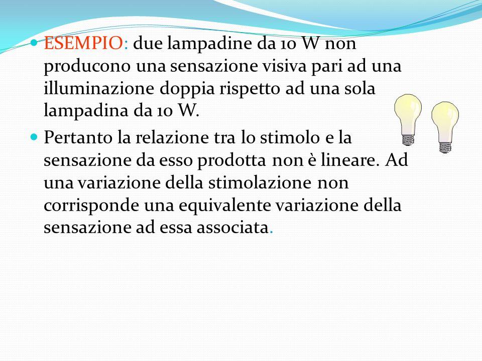 ESEMPIO: due lampadine da 10 W non producono una sensazione visiva pari ad una illuminazione doppia rispetto ad una sola lampadina da 10 W.