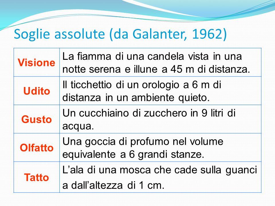 Soglie assolute (da Galanter, 1962)