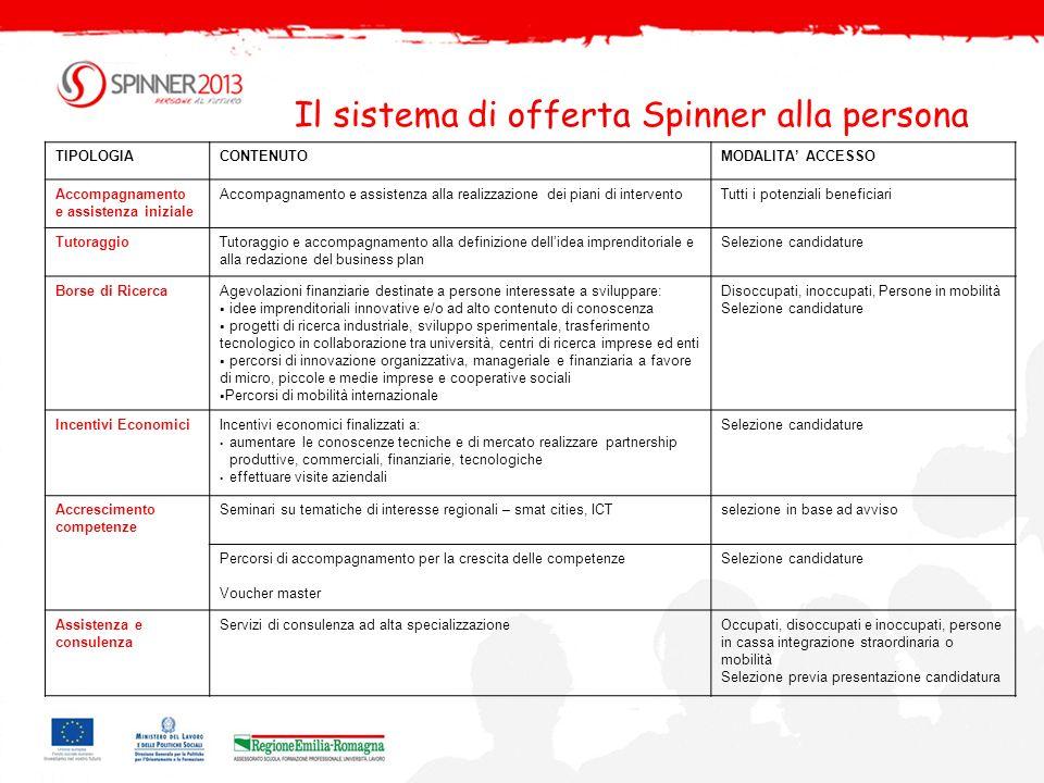 Il sistema di offerta Spinner alla persona