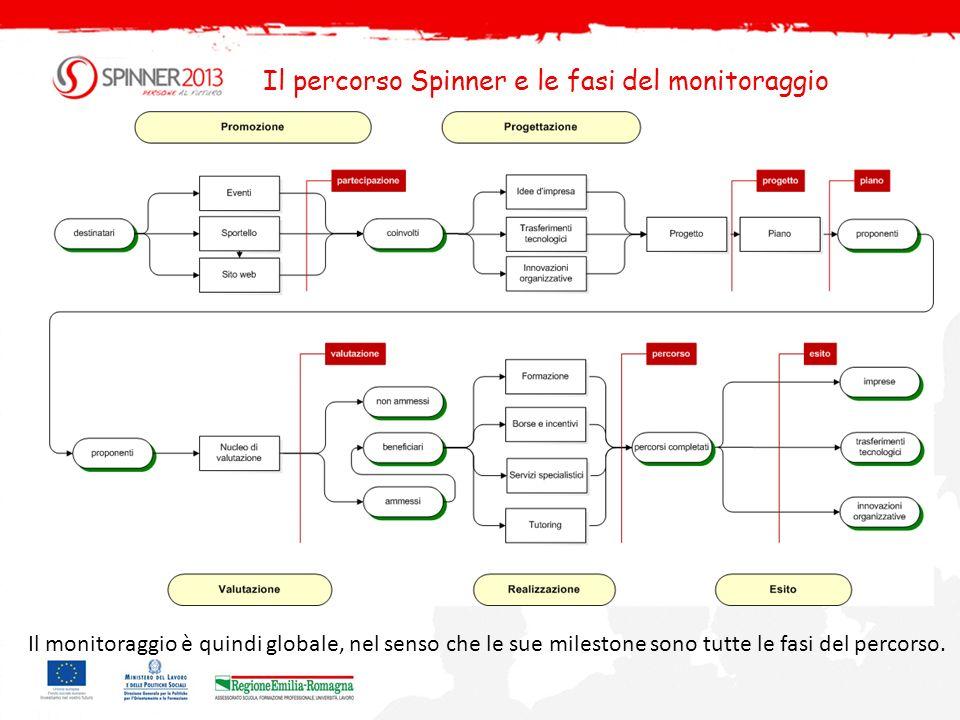 Il percorso Spinner e le fasi del monitoraggio