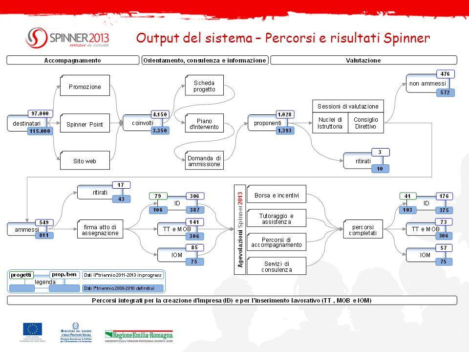 Output del sistema – Percorsi e risultati Spinner