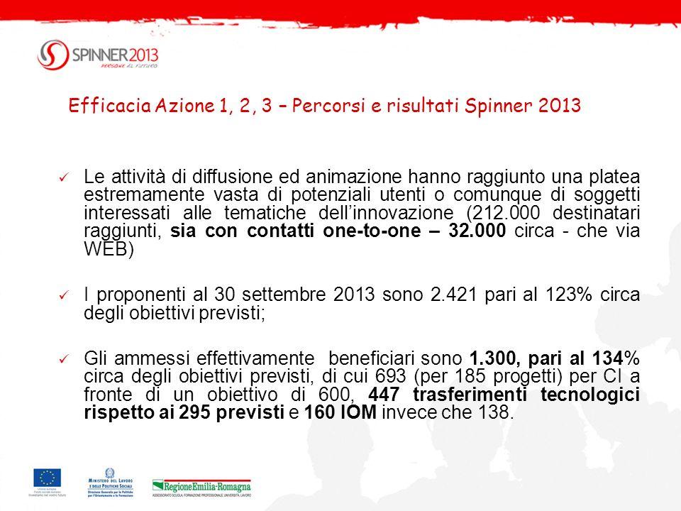 Efficacia Azione 1, 2, 3 – Percorsi e risultati Spinner 2013