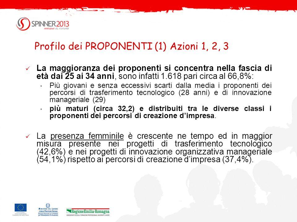 Profilo dei PROPONENTI (1) Azioni 1, 2, 3