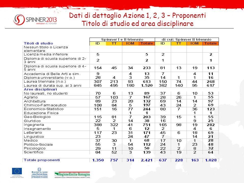 Dati di dettaglio Azione 1, 2, 3 – Proponenti Titolo di studio ed area disciplinare