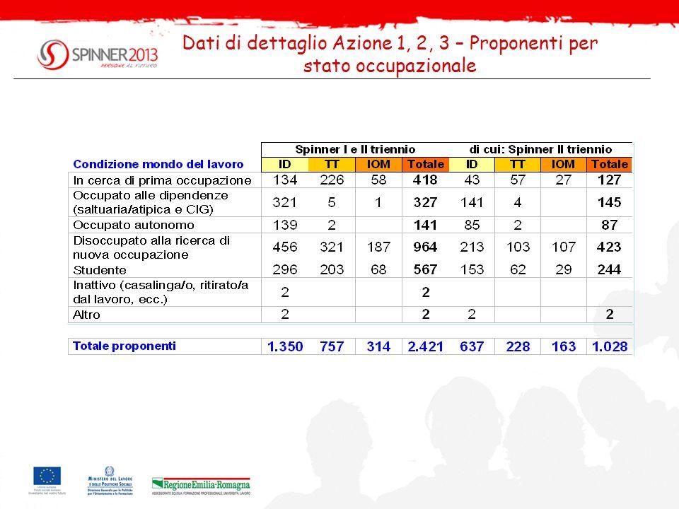 Dati di dettaglio Azione 1, 2, 3 – Proponenti per stato occupazionale