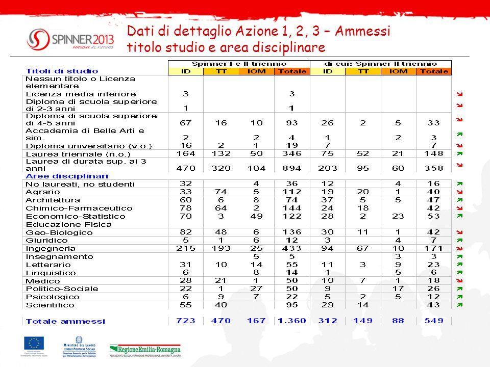 Dati di dettaglio Azione 1, 2, 3 – Ammessi titolo studio e area disciplinare
