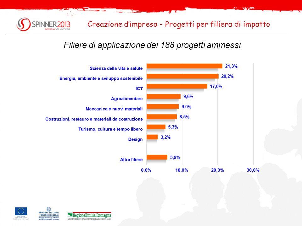Filiere di applicazione dei 188 progetti ammessi