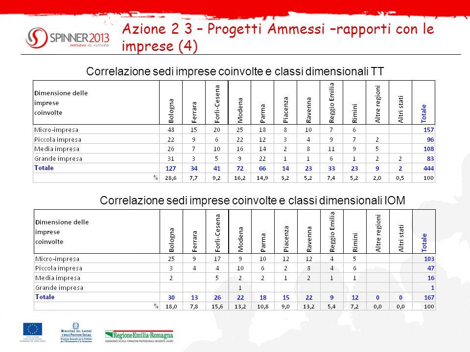 Azione 2 3 – Progetti Ammessi –rapporti con le imprese (4)