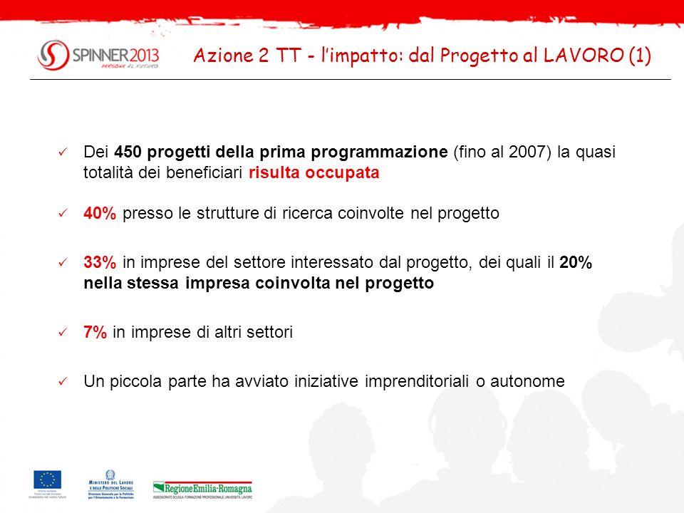 Azione 2 TT - l'impatto: dal Progetto al LAVORO (1)