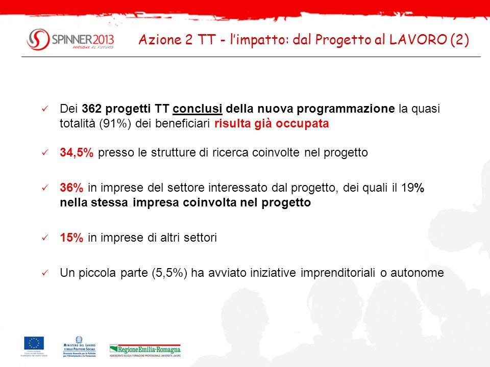Azione 2 TT - l'impatto: dal Progetto al LAVORO (2)