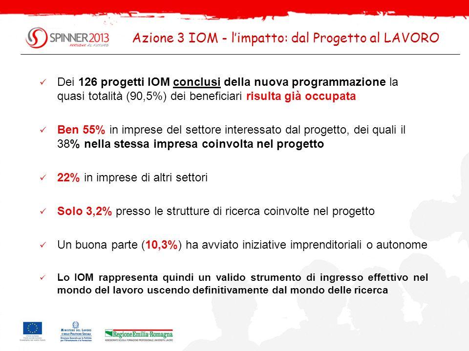 Azione 3 IOM - l'impatto: dal Progetto al LAVORO