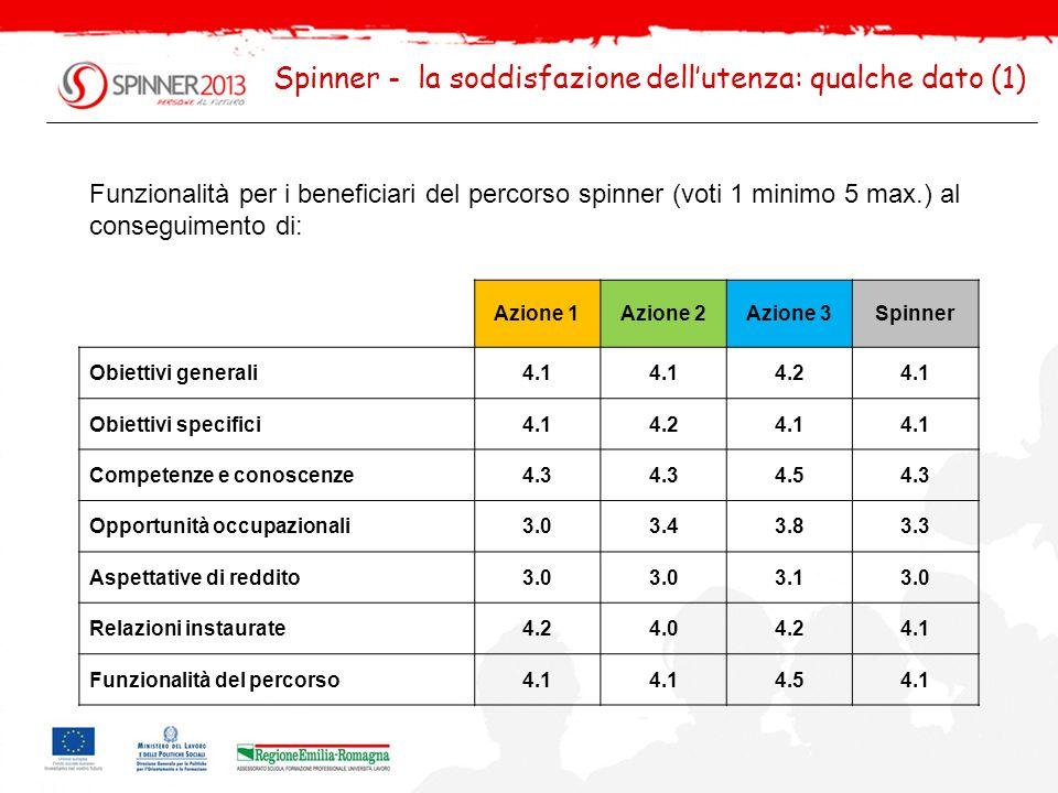 Spinner - la soddisfazione dell'utenza: qualche dato (1)