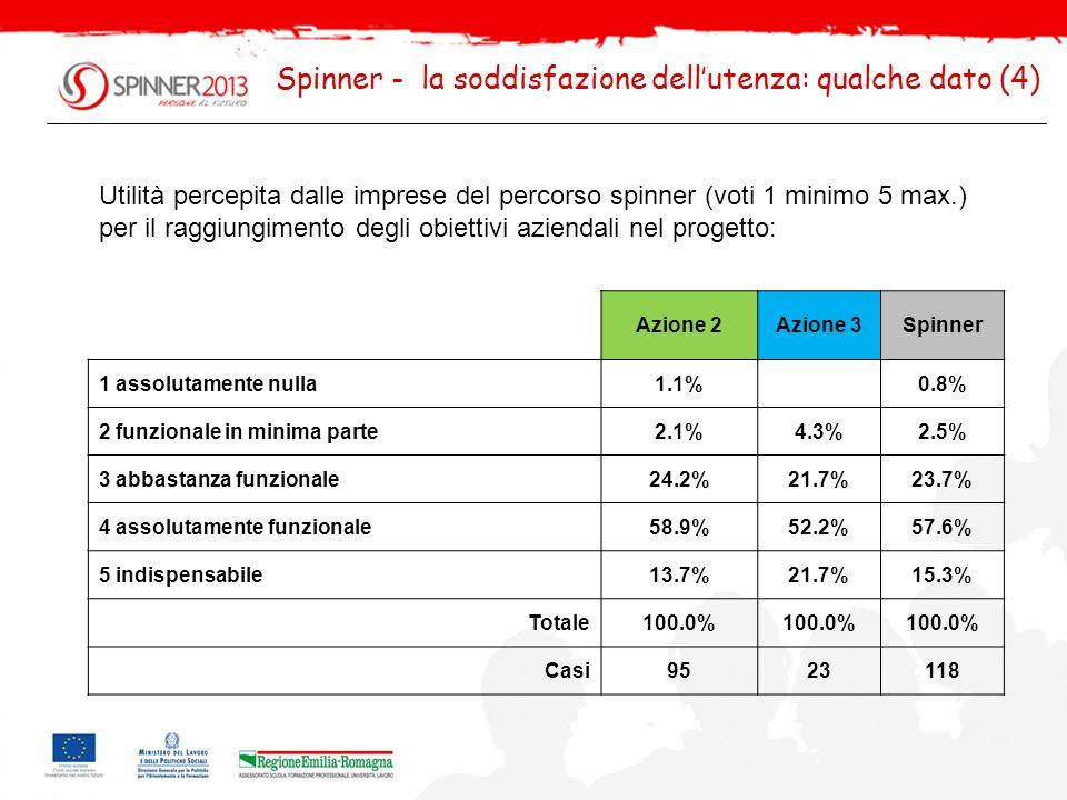 Spinner - la soddisfazione dell'utenza: qualche dato (4)