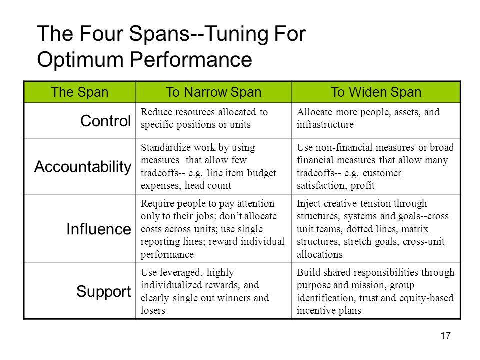 The Four Spans--Tuning For Optimum Performance
