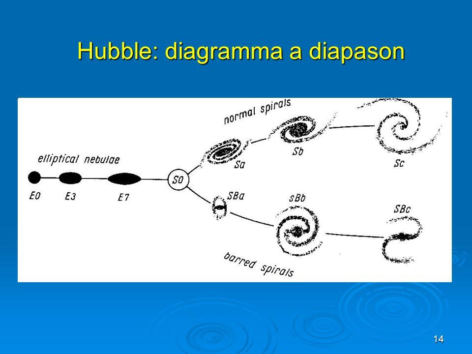 Hubble: diagramma a diapason