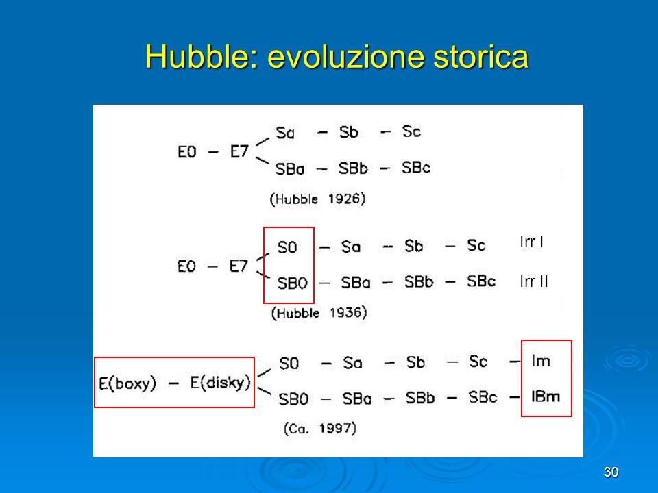 Hubble: evoluzione storica