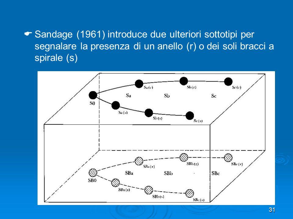Sandage (1961) introduce due ulteriori sottotipi per segnalare la presenza di un anello (r) o dei soli bracci a spirale (s)