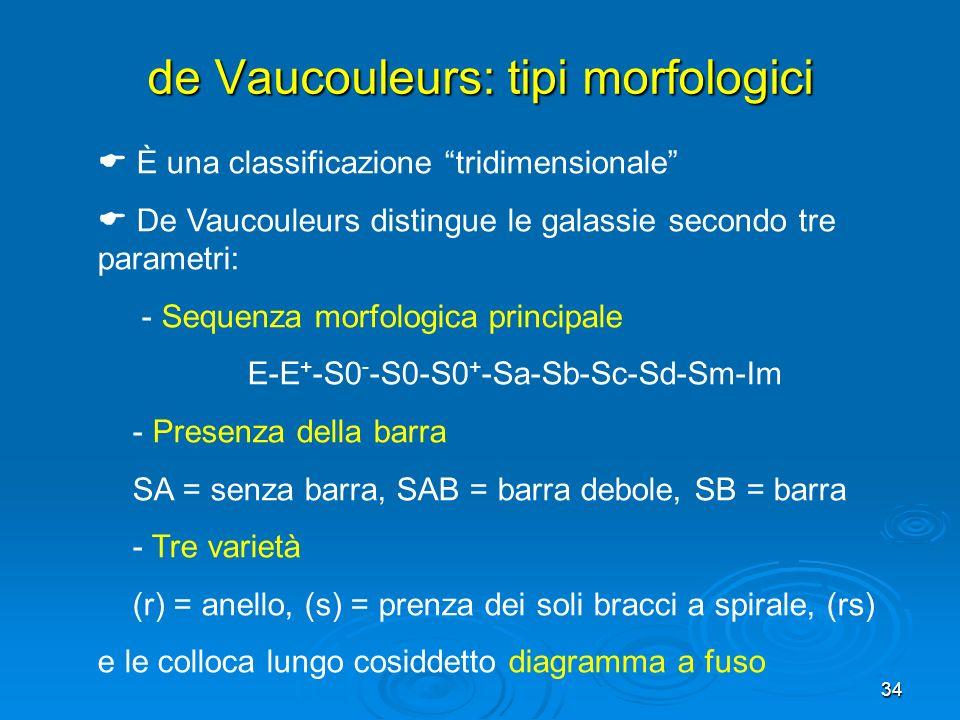 de Vaucouleurs: tipi morfologici