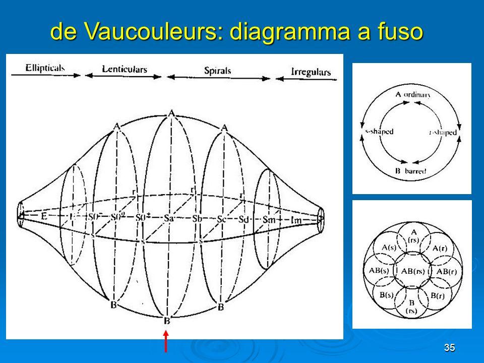 de Vaucouleurs: diagramma a fuso