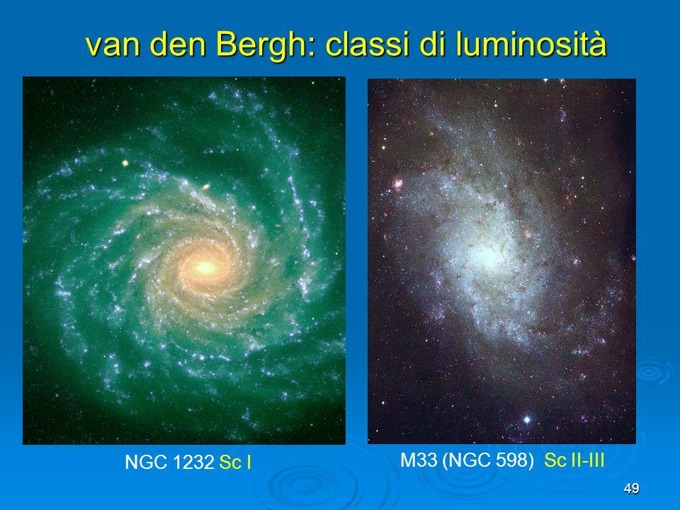 van den Bergh: classi di luminosità