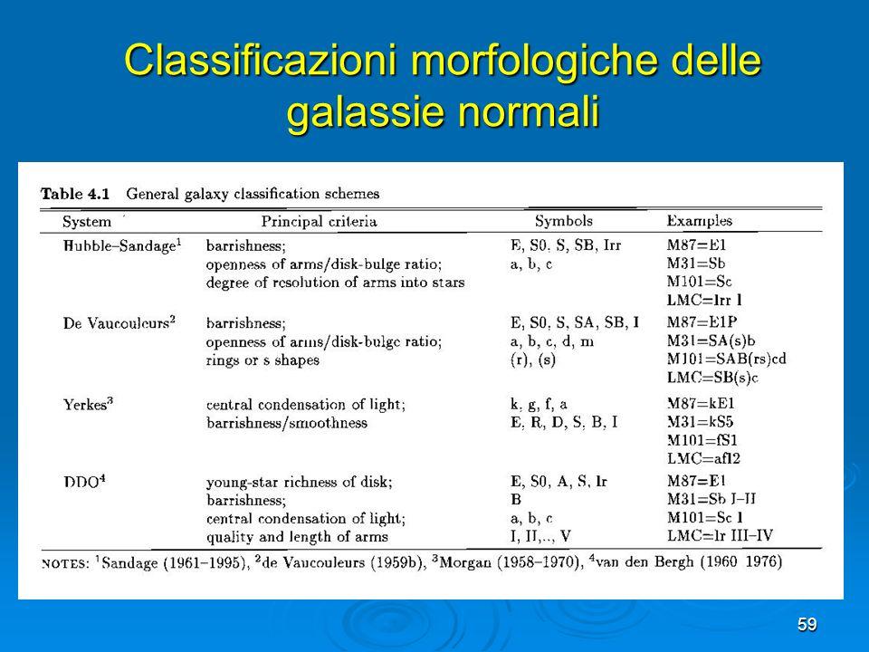 Classificazioni morfologiche delle galassie normali