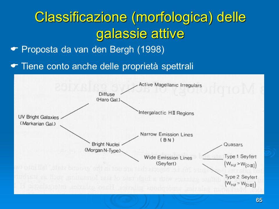Classificazione (morfologica) delle galassie attive