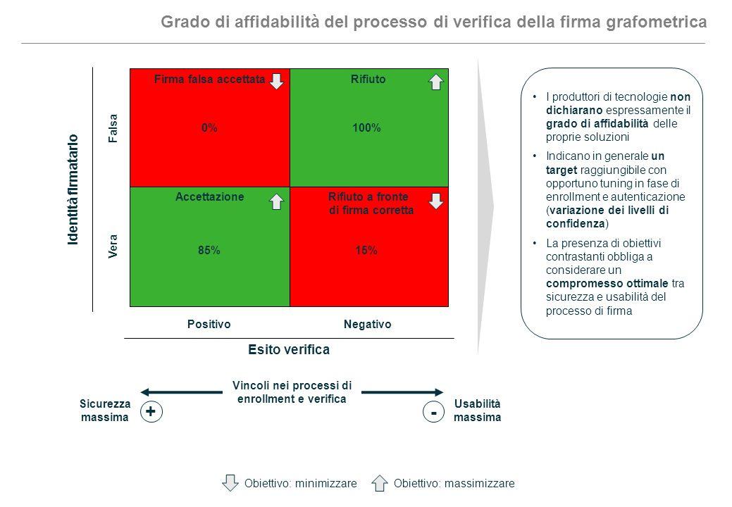 Grado di affidabilità del processo di verifica della firma grafometrica